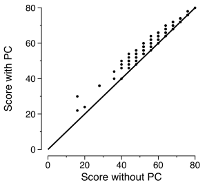Comparison of multiple-choice grades with and without a partial-credit key applied.